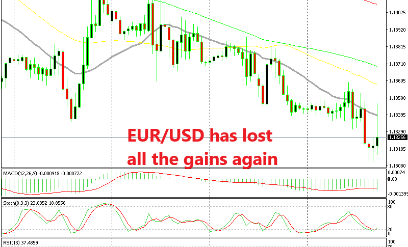 EUR/USD is trying 1.13 again as I write