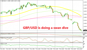 GBP is not able to make a small pullback