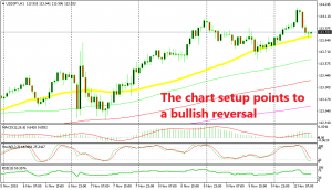 USD/JPY is about to turn higher, according to the technical analysis