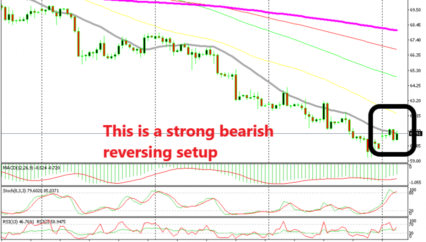 Oil looks like it is about to turn bearish again