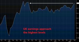 Earnings have resumed the increasing trend again