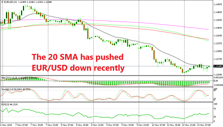 The downtrend has gotten stronger in EUR/USD after 1.13 was broken yesterday