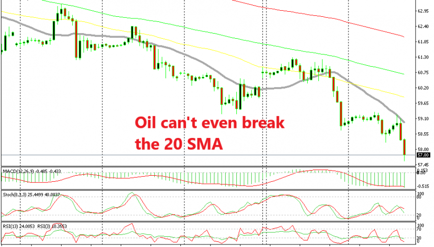 Crude Oil can't get its act together
