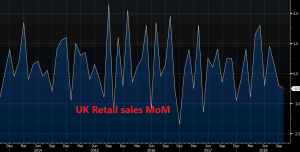 UK retail sales declined again this month