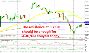 The retrace is complete for AUD/USD on the H1 chart