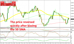 NZD/USD is already pulling back after meeting the 50 SMA