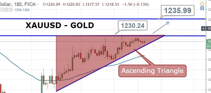 Gold Trades Ascending Triangle Pattern - Brace Yourself for a