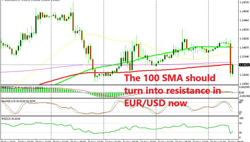 EUR/USD has taken a swan dive