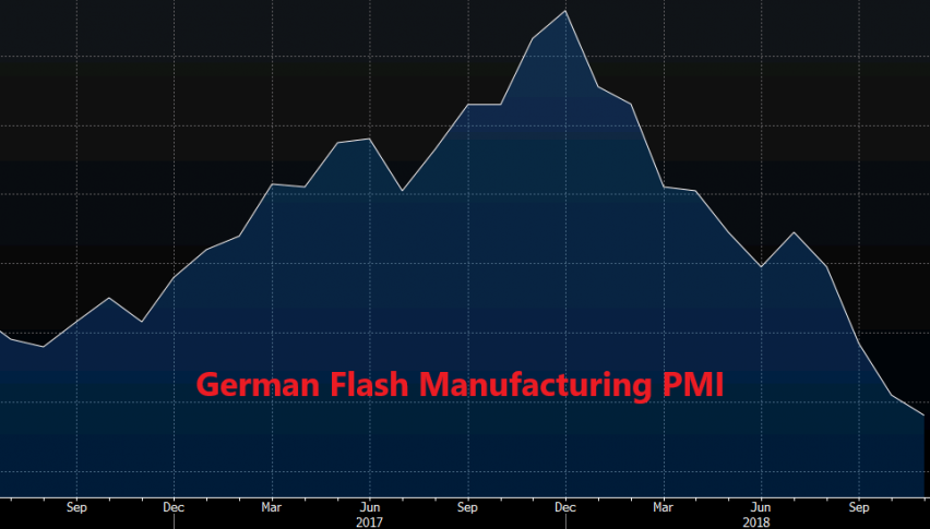 The trend for German manufacturing looks pretty bearish
