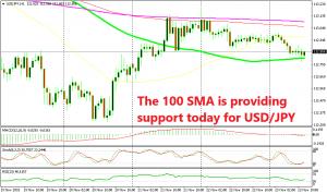 USD/JPY seems ready to make a bullish reversal