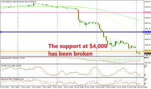 Bitcoin has turned even bore bearish now
