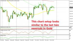 Gold looks like it wants to turn bearish soon