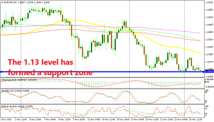 Can EUR/CHF bounce from 1.13 level again?