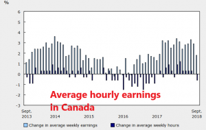 Hourly earning heading down this month