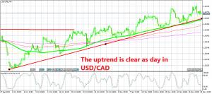 USD/CAD is definitely trending higher