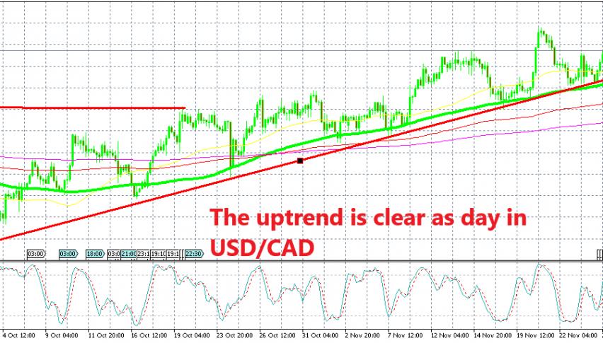 USD/CAD is definitely trending higher