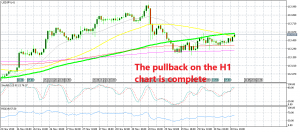 The 100 SMA is providing resistance for USD/JPY