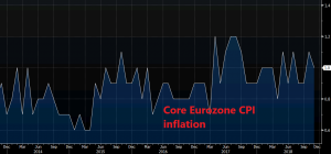 Inflation makes a bearish turnaround in Europe