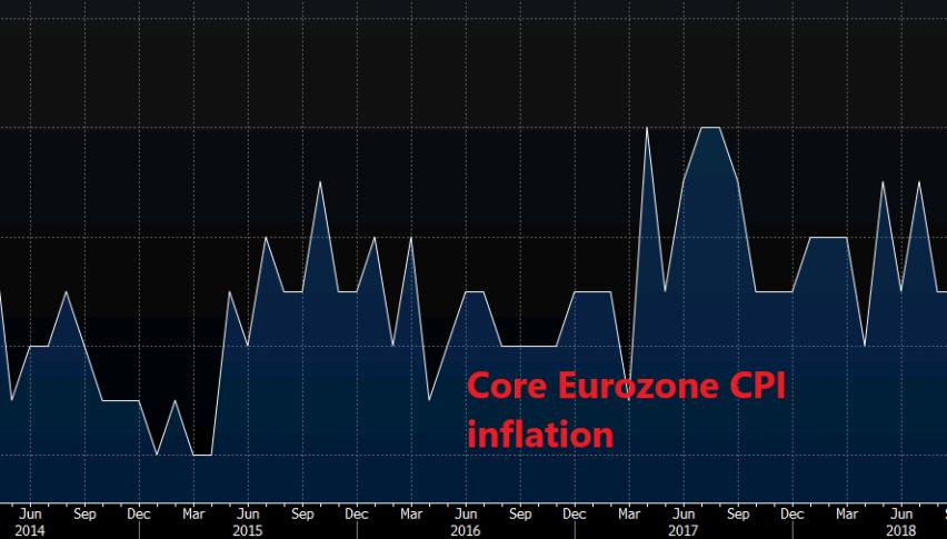 Inflation makes a bearish turnaround in Europe
