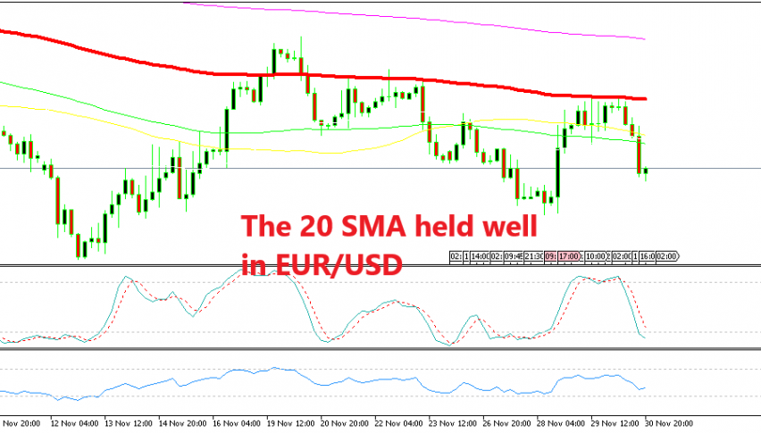 EUR/USD already reversed down from the 100 SMA