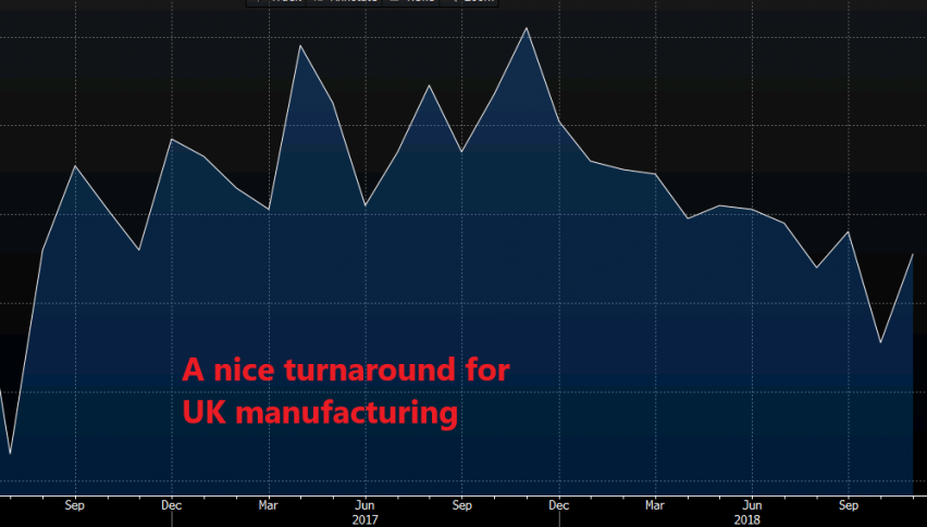 The Chart of the British manufacturing PMI reports