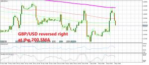 GBP/USD has turned bearish now