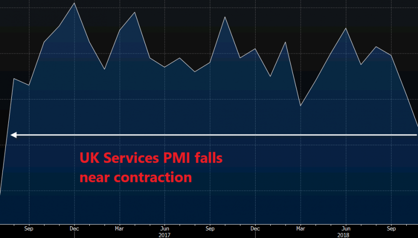 The trend is strongly bearish for UK services PMI