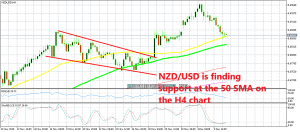 Can NZD/USD bounce from here?