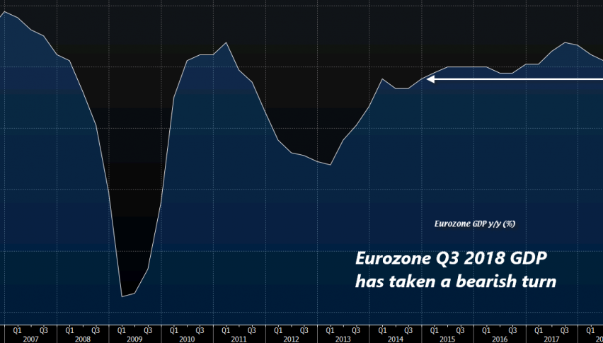 The trend doesn't look good this year for the Eurozone GDP