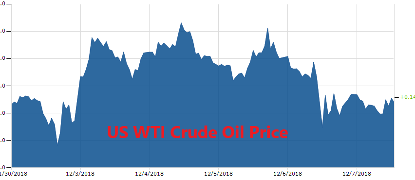 The price of WGTI crude Oil is 0.14% higher on the day