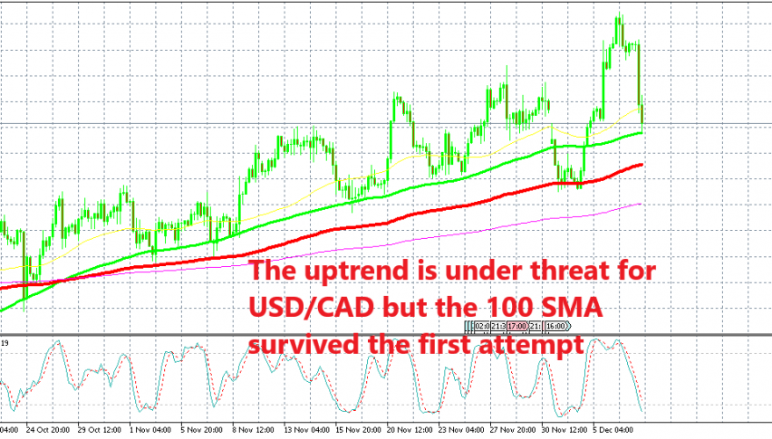 USD/CAD sellers must break below two 100 SMAs to reverse the trend