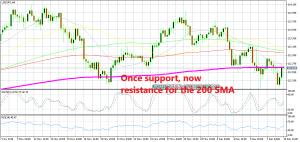USD/JPY has already started to turn bearish now