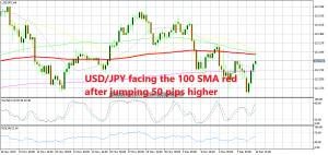 USD/JPY has bade a bullish reversal today