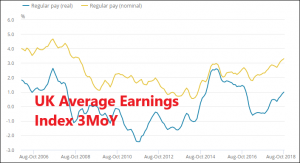 Regular pay nominal is at the highest levels since before the 2008 crisis