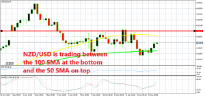 The resistance level stands above the 50 SMA at 0.69
