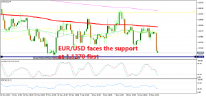 The support at 1.1270 is the first target for EUR/USD sellers