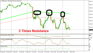 The 100 SMA has been unbreakable for S&P bulls
