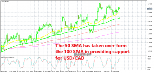 USD/CAD has bounced off the 50 SMA this week