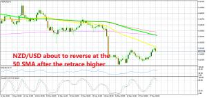 NZD/USD H1 chart