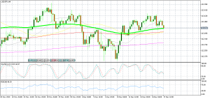 USD/JPY is flirting with the 100 SMA today