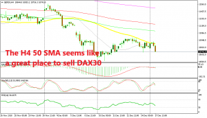 The trend continues to be bearish for DAX