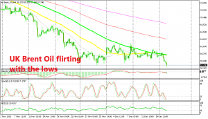 UK Brent Oil turned bearish after failing to break the 100 SMA