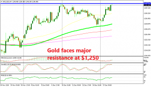 Will Gold break above $1,250 today?