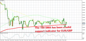 Trying our luck on EUR/GBP from the 100 SMA