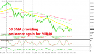 Will MIB40 reverse down from the 50 SMA?