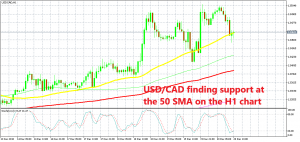 USD/CAD continues to trade on an uptrend