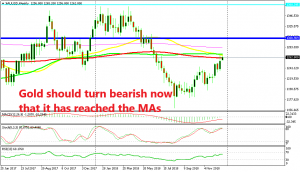 The retrace is complete for Gold on the weekly chart