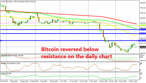 The 20 SMA (grey) is providing support for Bitcoin now