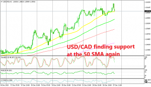 The 50 SMA on the H1 chart should hold for USD/CAD