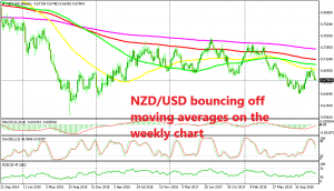 NZD/USD couldn't break above all moving averages